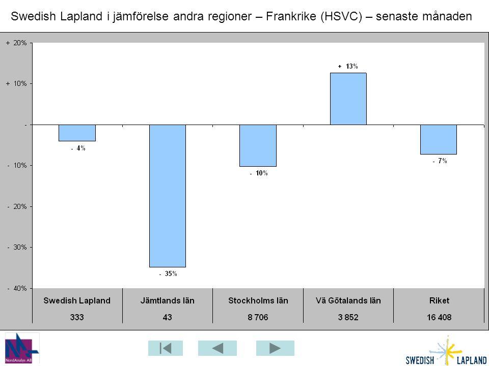 Swedish Lapland i jämförelse andra regioner – Frankrike (HSVC) – senaste månaden