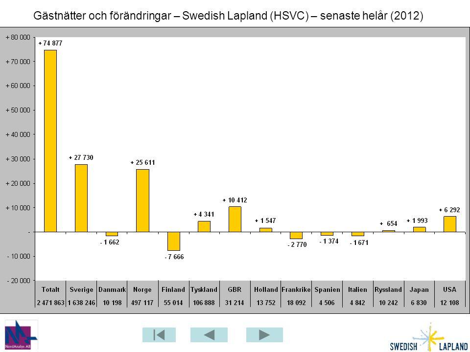 Gästnätter i Heart of Lapland (HSVC) senaste 12 mån jmfr föregående år