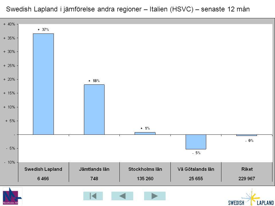 Swedish Lapland i jämförelse andra regioner – Italien (HSVC) – senaste 12 mån