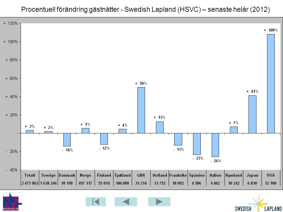 Procentuell förändring gästnätter - Swedish Lapland (HSVC) – senaste helår (2012)