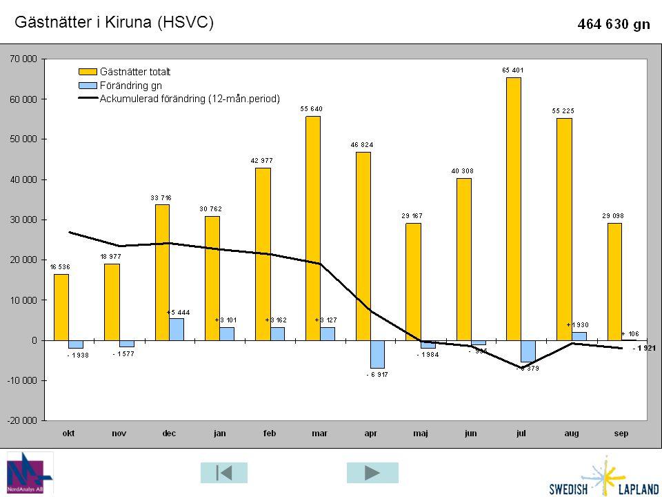 Gästnätter i Kiruna (HSVC)