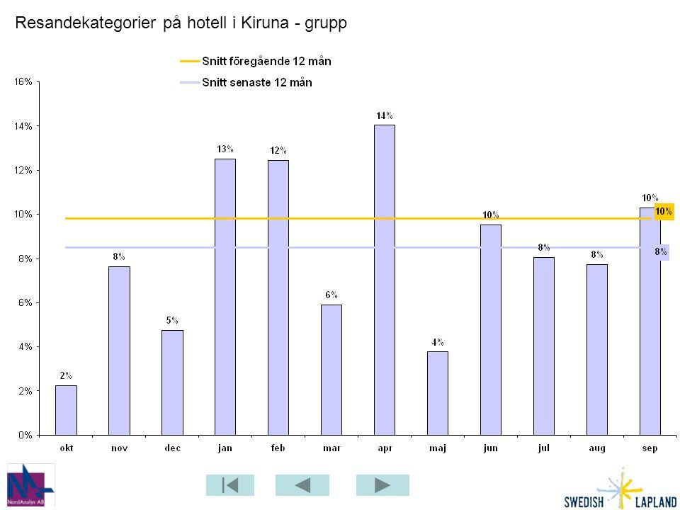Resandekategorier på hotell i Kiruna - grupp