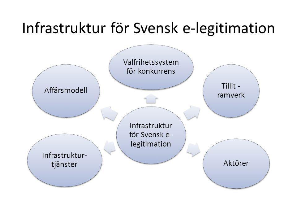 Infrastruktur för Svensk e-legitimation Valfrihetssystem för konkurrens Tillit - ramverk Aktörer Infrastruktur- tjänster Affärsmodell