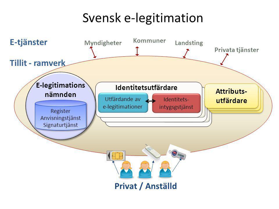 Svensk e-legitimation Ra Privat / Anställd Myndigheter Kommuner E-tjänster Utfärdande av e-legitimationer Identitets- intygsgstjänst Identitetsutfärdare Utfärdande av e-legitimationer Identitets- intygsgstjänst Identitetsutfärdare Utfärdande av e-legitimationer Identitets- intygsgstjänst Identitetsutfärdare Attributs- utfärdare Privata tjänster Landsting Register Anvisningstjänst Signaturtjänst Register Anvisningstjänst Signaturtjänst E-legitimations nämnden Tillit - ramverk