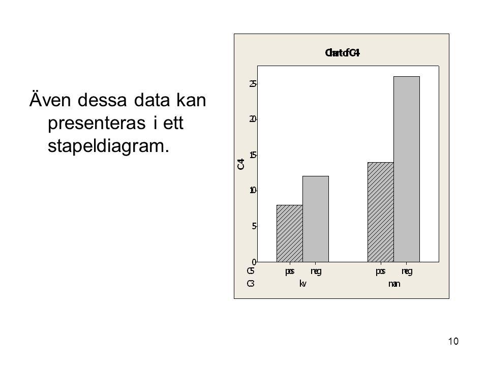 10 Även dessa data kan presenteras i ett stapeldiagram.