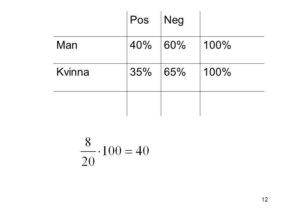 12 PosNeg Man40%60%100% Kvinna35%65%100%