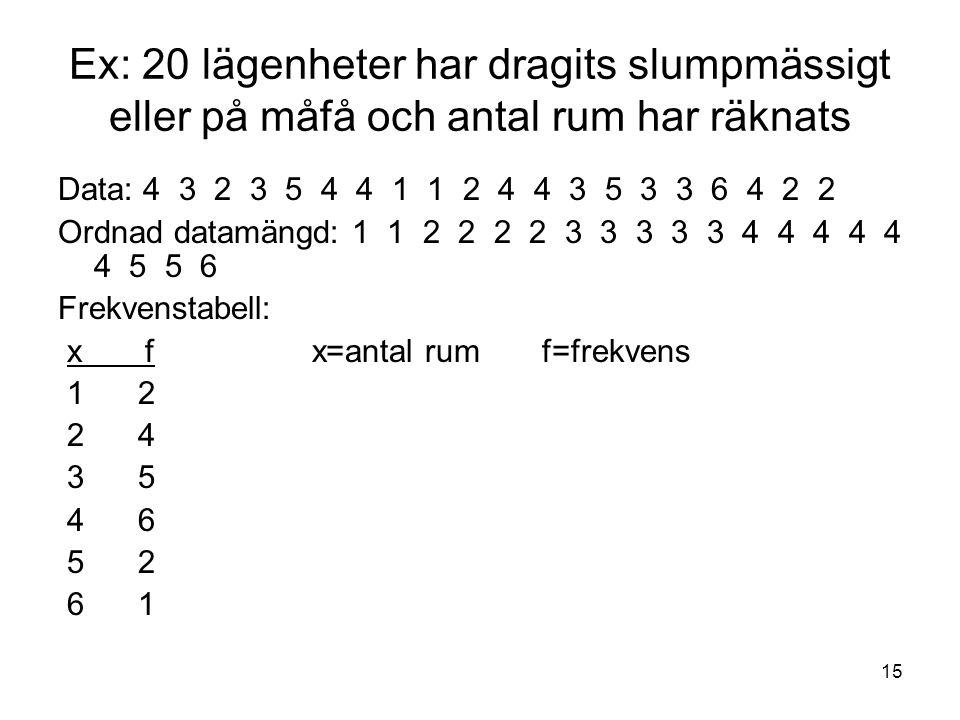 15 Ex: 20 lägenheter har dragits slumpmässigt eller på måfå och antal rum har räknats Data: 4 3 2 3 5 4 4 1 1 2 4 4 3 5 3 3 6 4 2 2 Ordnad datamängd: 1 1 2 2 2 2 3 3 3 3 3 4 4 4 4 4 4 5 5 6 Frekvenstabell: x f x=antal rum f=frekvens 1 2 2 4 3 5 4 6 5 2 6 1