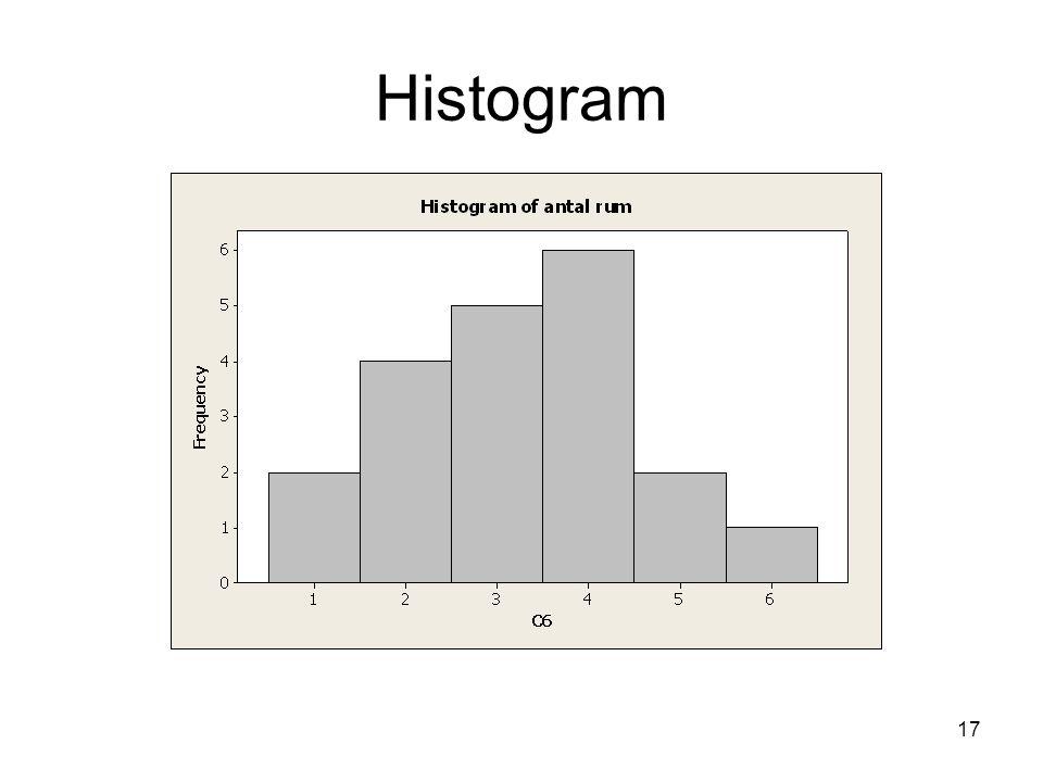 17 Histogram