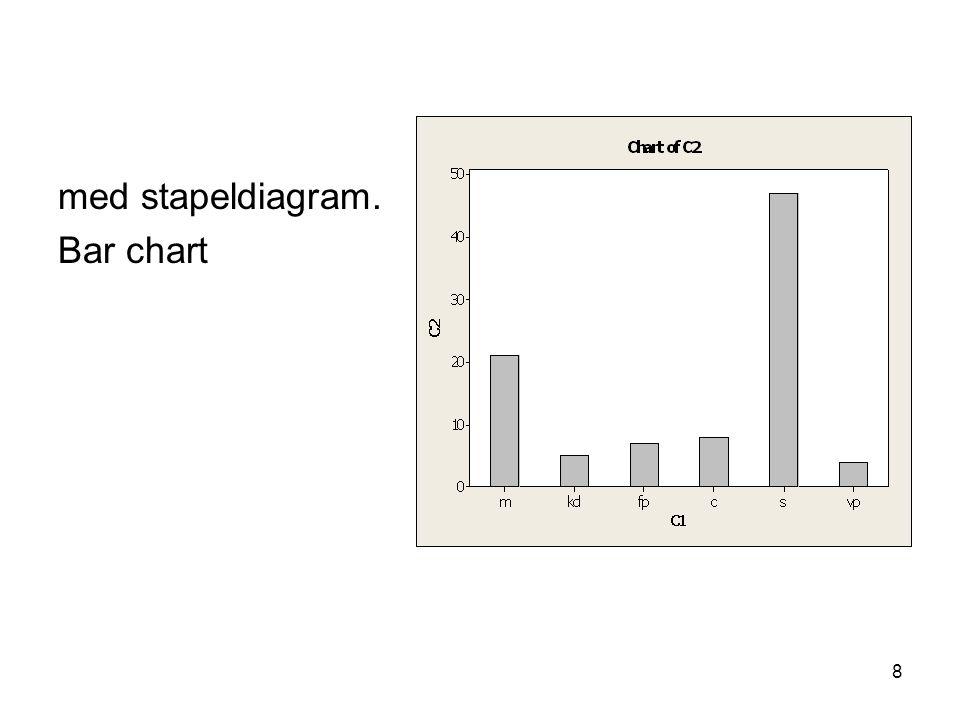 8 med stapeldiagram. Bar chart