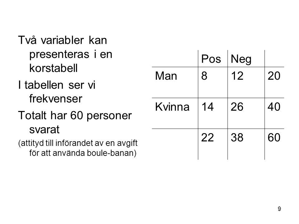 9 Två variabler kan presenteras i en korstabell I tabellen ser vi frekvenser Totalt har 60 personer svarat (attityd till införandet av en avgift för att använda boule-banan) PosNeg Man81220 Kvinna142640 223860
