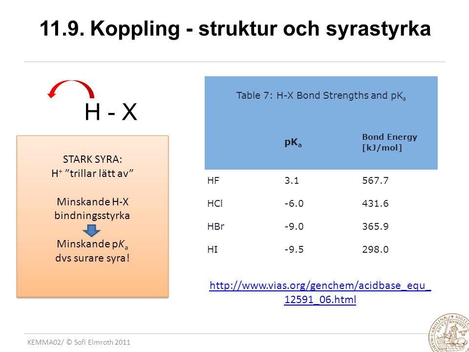 KEMMA02/ © Sofi Elmroth 2011 11.9. Koppling - struktur och syrastyrka Table 7: H-X Bond Strengths and pK a pK a Bond Energy [kJ/mol] HF3.1567.7 HCl-6.