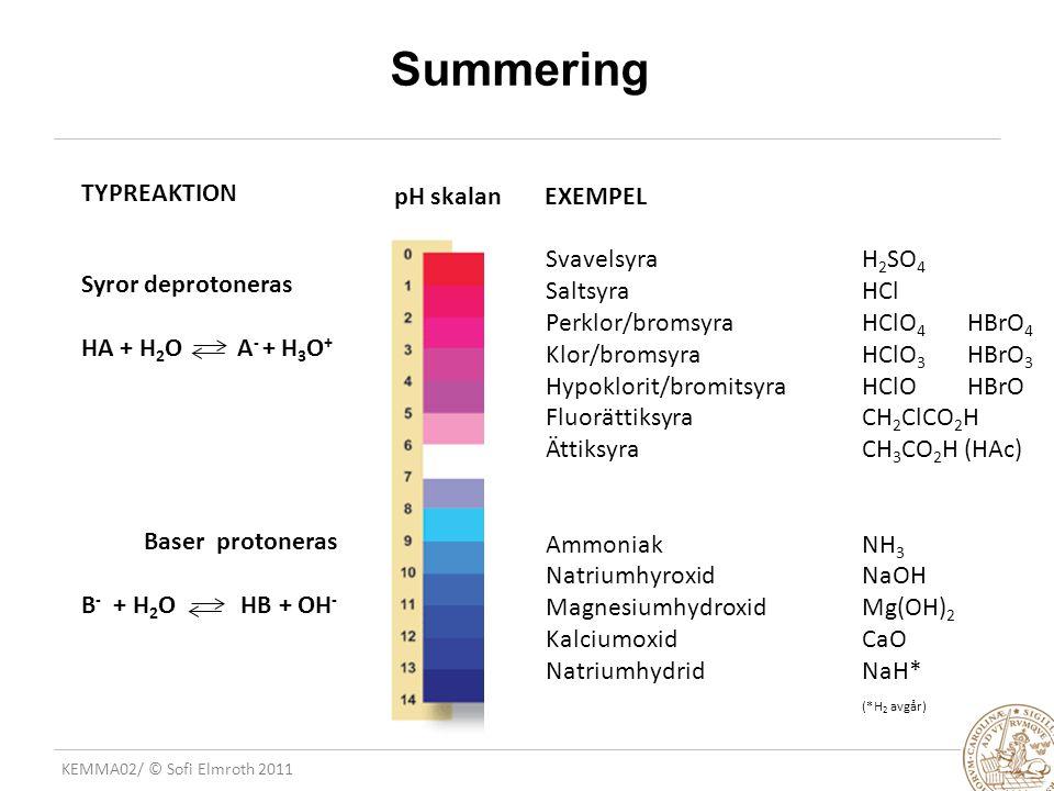 KEMMA02/ © Sofi Elmroth 2011 Summering TYPREAKTION EXEMPELpH skalan Syror deprotoneras HA + H 2 O A - + H 3 O + Baser protoneras B - + H 2 O HB + OH -