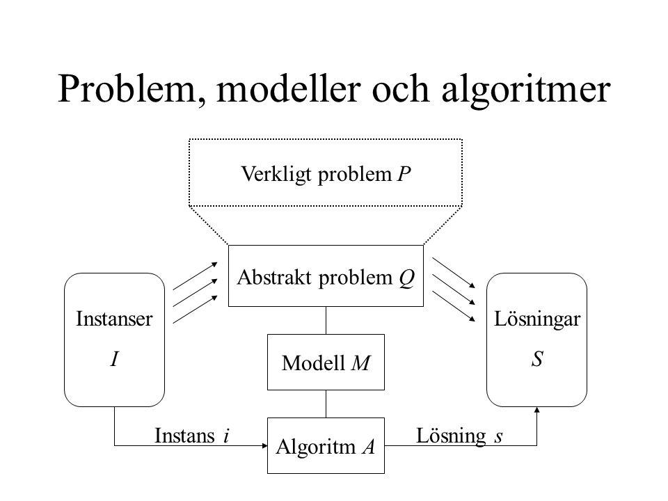 Problem, modeller och algoritmer Modell M Algoritm A Abstrakt problem Q Verkligt problem P Instanser I Lösningar S Instans iLösning s