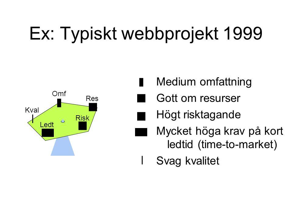 Ex: Typiskt långsiktigt projekt Stor omfattning Gott om resurser Lågt risktagande Låga krav på kort ledtid Höga krav på kvalitet Kval Ledt Omf Res Risk