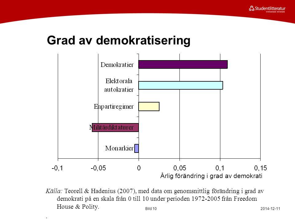 Grad av demokratisering 2014-12-11Bild 10 Årlig förändring i grad av demokrati Källa: Teorell & Hadenius (2007), med data om genomsnittlig förändring i grad av demokrati på en skala från 0 till 10 under perioden 1972-2005 från Freedom House & Polity..