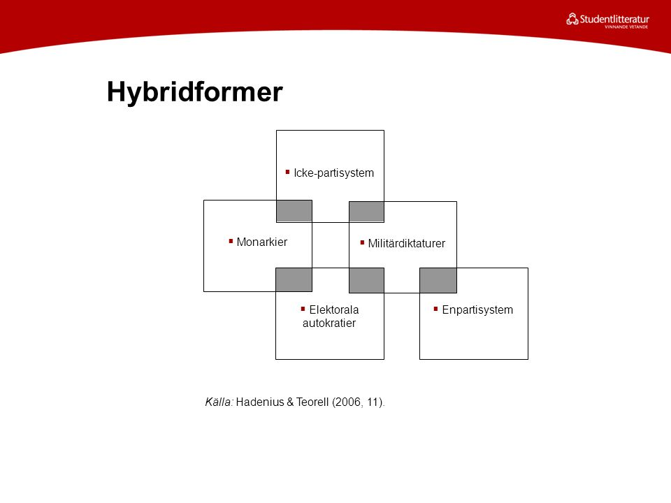 Hybridformer Källa: Hadenius & Teorell (2006, 11).