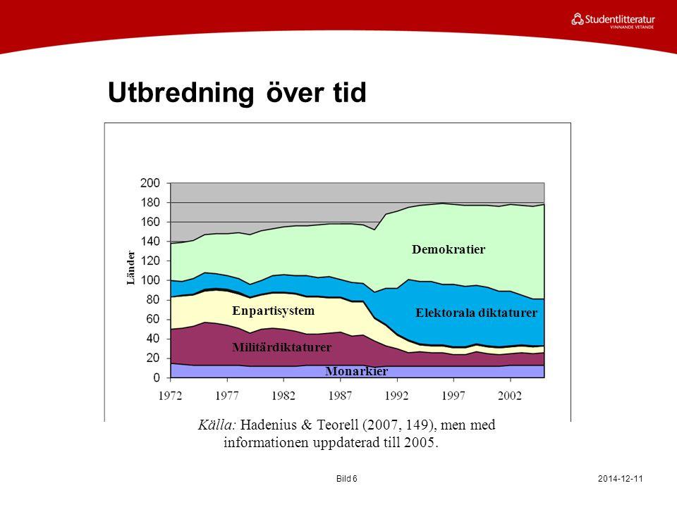 Utbredning över tid 2014-12-11Bild 6 Källa: Hadenius & Teorell (2007, 149), men med informationen uppdaterad till 2005.