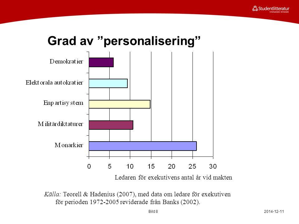 Grad av personalisering 2014-12-11Bild 8 Ledaren för exekutivens antal år vid makten Källa: Teorell & Hadenius (2007), med data om ledare för exekutiven för perioden 1972-2005 reviderade från Banks (2002).