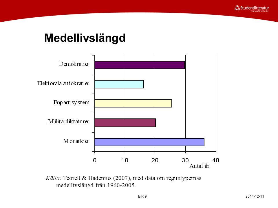 Medellivslängd 2014-12-11Bild 9 Antal år Källa: Teorell & Hadenius (2007), med data om regimtypernas medellivslängd från 1960-2005.