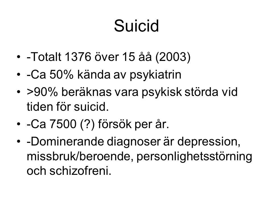 Suicid -Totalt 1376 över 15 åå (2003) -Ca 50% kända av psykiatrin >90% beräknas vara psykisk störda vid tiden för suicid. -Ca 7500 (?) försök per år.