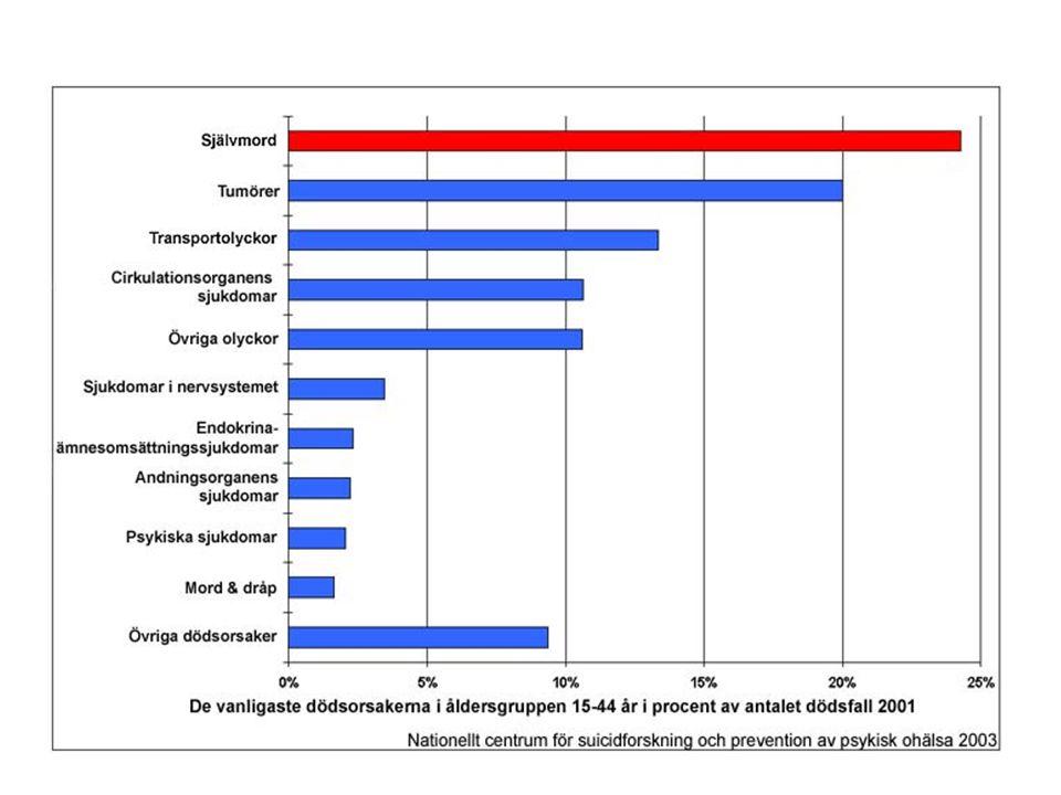 Riskfaktorer Suicidförsök (ca 2% suiciderar inom 1 år ) Psykiatrisk sjukdom/personlighetsstörning Hereditet.