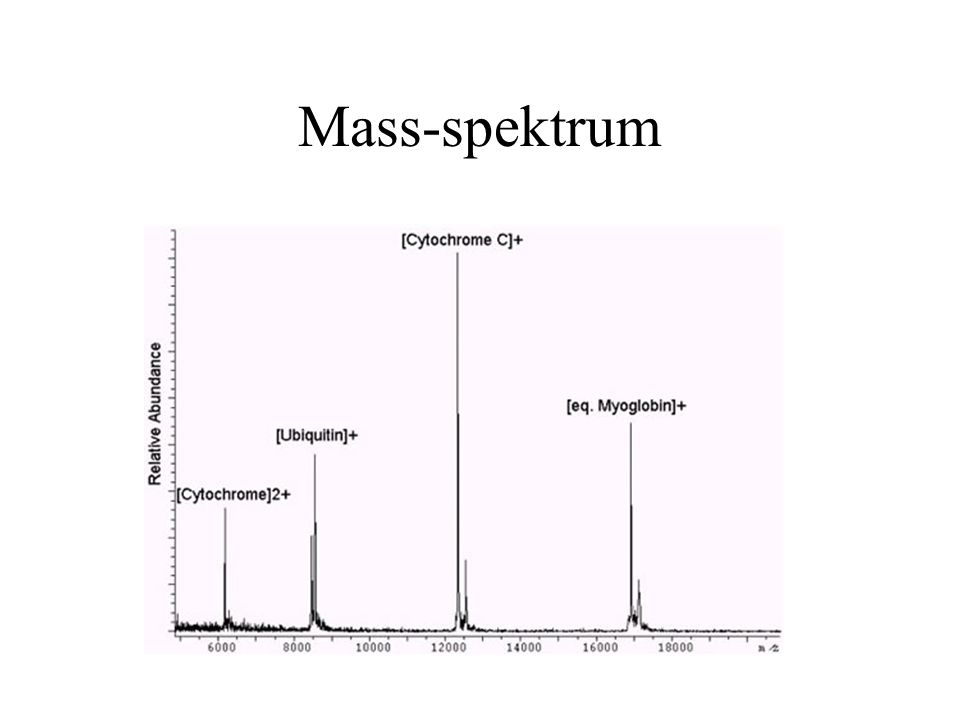 Mass-spektrum