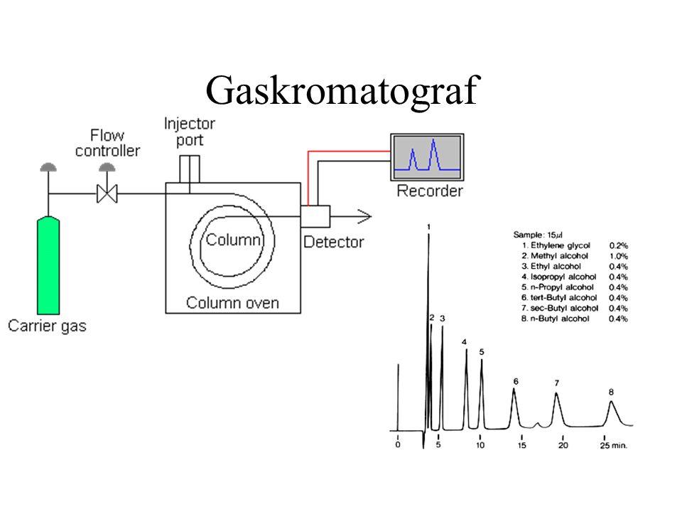 Mass- spektrometri (MS) Bestämma massan på molekyler och atomer Framställa fragment i gasform av provet Mäta massan på fragmenten.