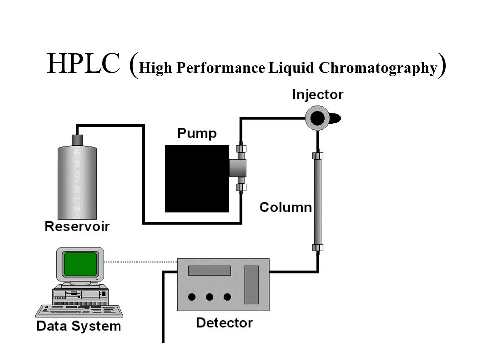 HPLC ( High Performance Liquid Chromatography )