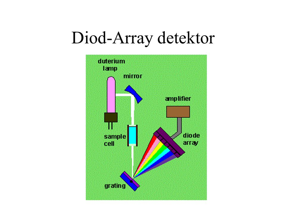 Diod-Array detektor