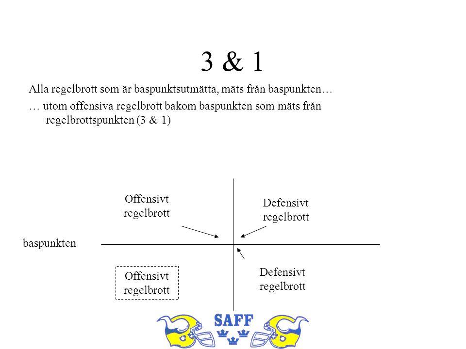 3 & 1 Alla regelbrott som är baspunktsutmätta, mäts från baspunkten… … utom offensiva regelbrott bakom baspunkten som mäts från regelbrottspunkten (3 & 1) baspunkten Offensivt regelbrott Defensivt regelbrott