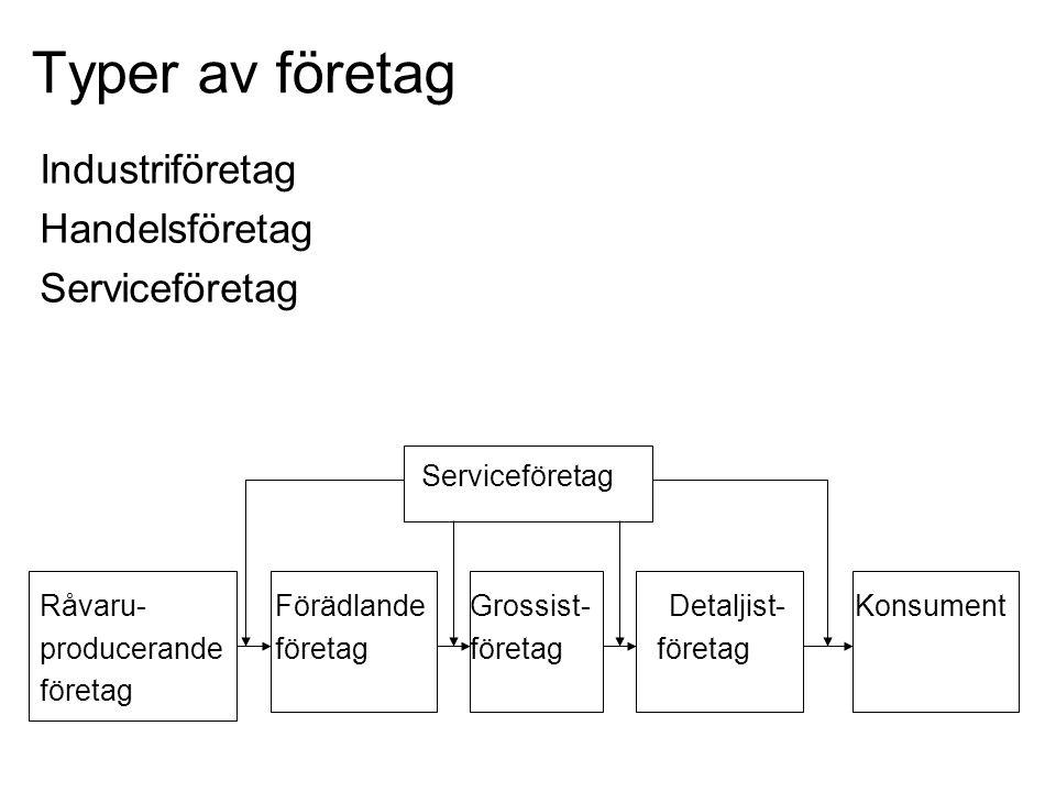 Typer av företag Industriföretag Handelsföretag Serviceföretag Råvaru- Förädlande Grossist- Detaljist- Konsument producerande företag företag företag företag