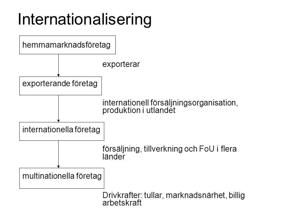 Internationalisering hemmamarknadsföretag exporterar exporterande företag internationell försäljningsorganisation, produktion i utlandet internationella företag försäljning, tillverkning och FoU i flera länder multinationella företag Drivkrafter: tullar, marknadsnärhet, billig arbetskraft