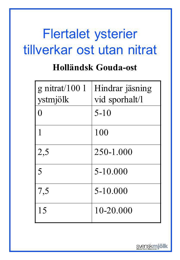Flertalet ysterier tillverkar ost utan nitrat g nitrat/100 l ystmjölk Hindrar jäsning vid sporhalt/l 05-10 1100 2,5250-1.000 55-10.000 7,55-10.000 151