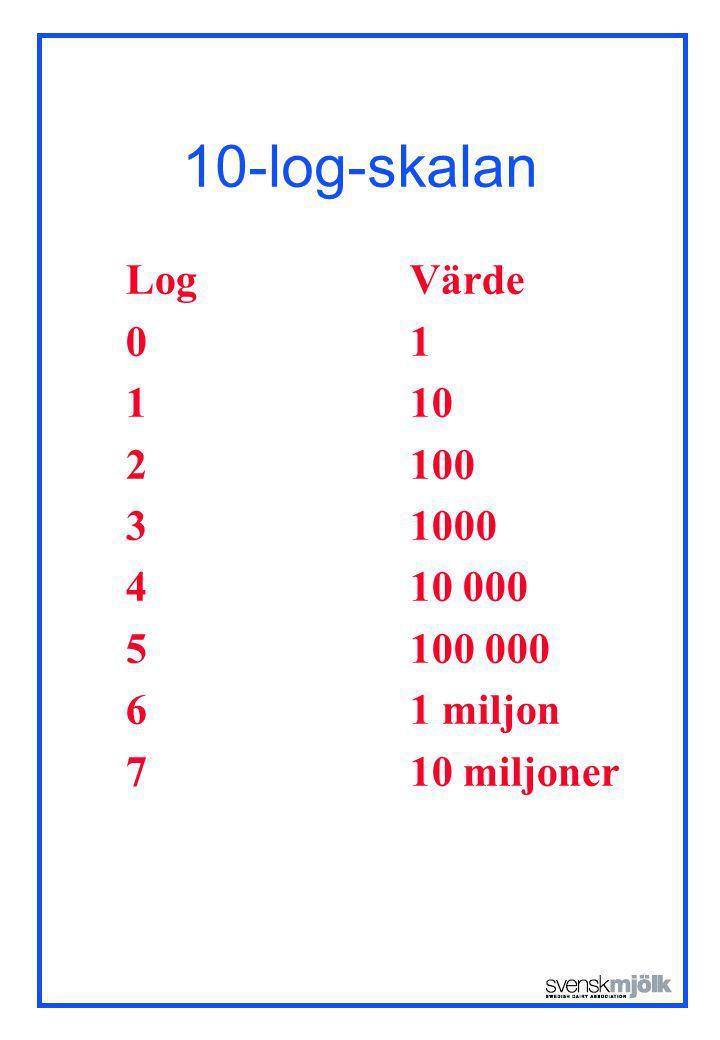 10-log-skalan LogVärde 01 110 2100 31000 410 000 5100 000 61 miljon 710 miljoner