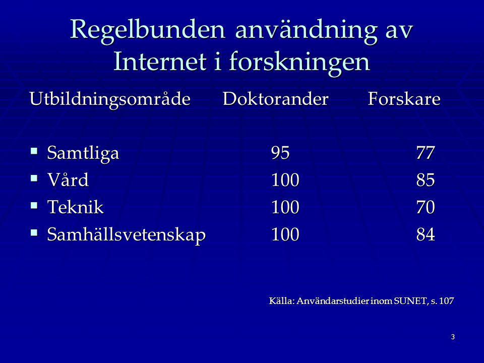 3 Regelbunden användning av Internet i forskningen UtbildningsområdeDoktoranderForskare  Samtliga 9577  Vård 10085  Teknik10070  Samhällsvetenskap100 84 Källa: Användarstudier inom SUNET, s.