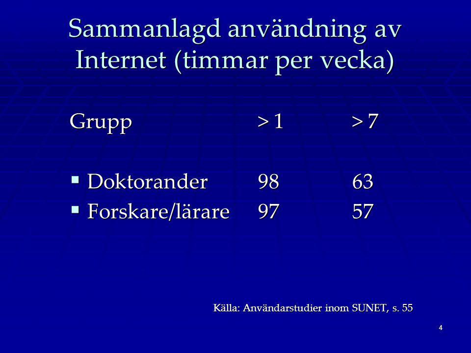 4 Sammanlagd användning av Internet (timmar per vecka) Grupp> 1 > 7  Doktorander9863  Forskare/lärare9757 Källa: Användarstudier inom SUNET, s.