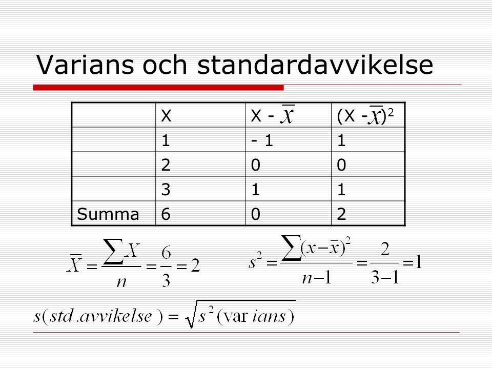 Varians och standardavvikelse XX -(X - ) 2 1- 11 200 311 Summa602
