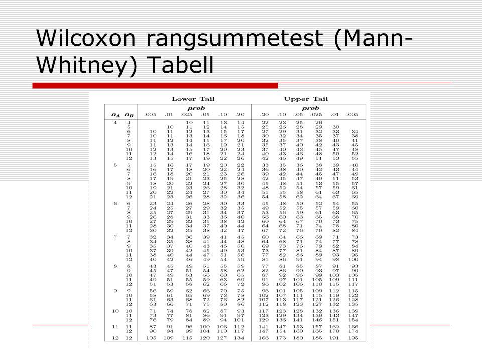 Wilcoxon rangsummetest (Mann- Whitney) Tabell