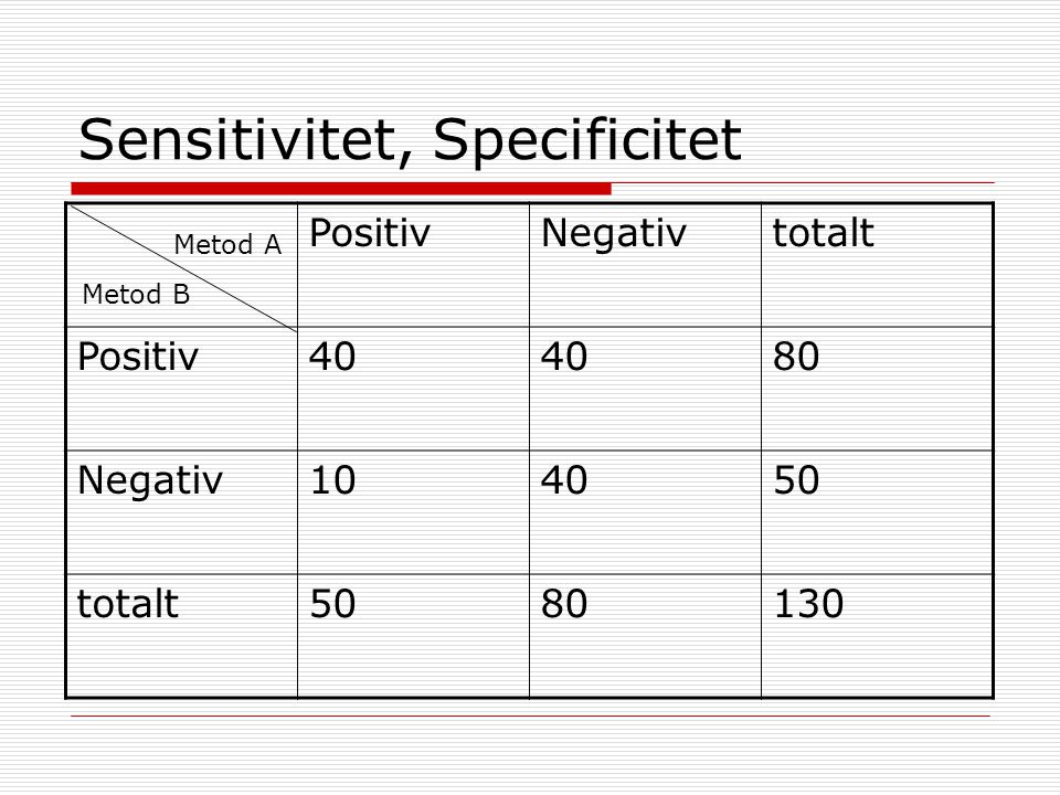 Sensitivitet, Specificitet PositivNegativtotalt Positiv40 80 Negativ104050 totalt5080130 Metod A Metod B