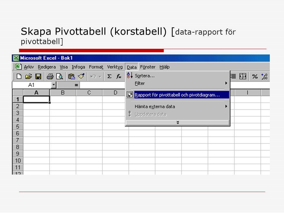 Skapa Pivottabell (korstabell) [ data-rapport för pivottabell]