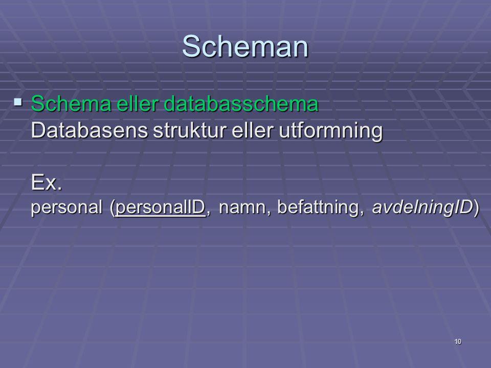10 Scheman  Schema eller databasschema Databasens struktur eller utformning Ex. personal (personalID, namn, befattning, avdelningID)