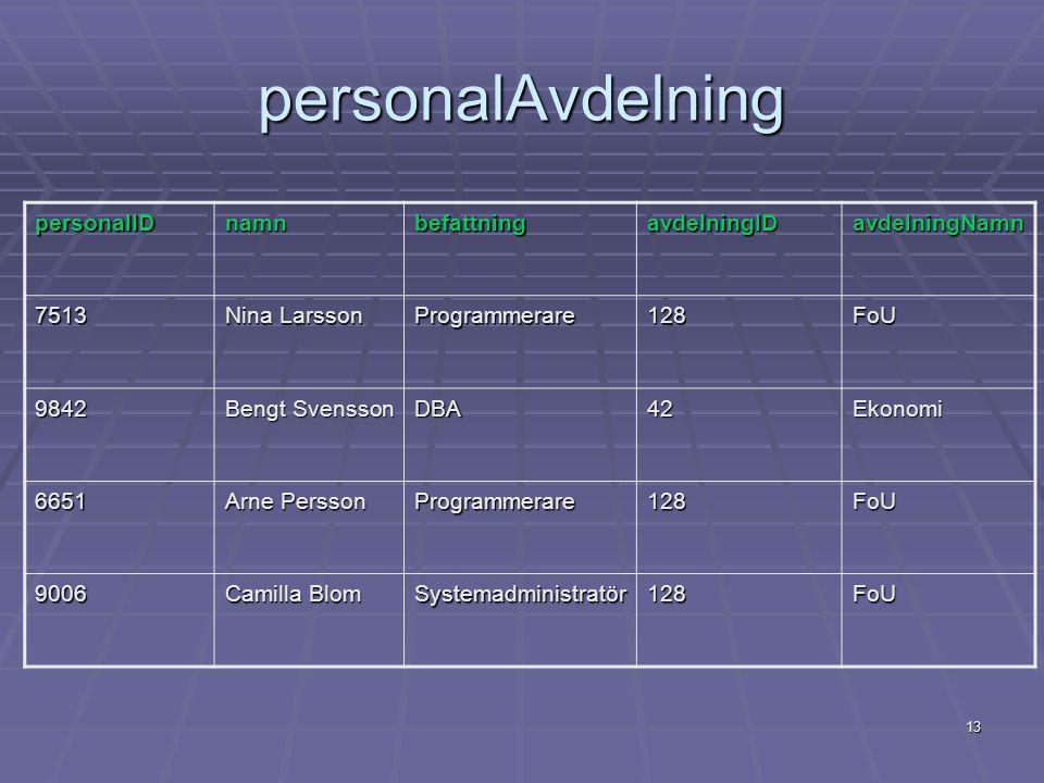 13 personalAvdelning personalIDnamnbefattningavdelningIDavdelningNamn 7513 Nina Larsson Programmerare128FoU 9842 Bengt Svensson DBA42Ekonomi 6651 Arne
