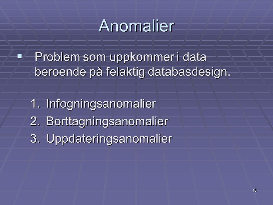15 Anomalier  Problem som uppkommer i data beroende på felaktig databasdesign. 1.Infogningsanomalier 2.Borttagningsanomalier 3.Uppdateringsanomalier