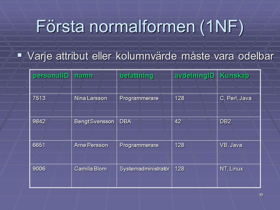 19 Första normalformen (1NF)  Varje attribut eller kolumnvärde måste vara odelbar personalIDnamnbefattningavdelningIDKunskap 7513 Nina Larsson Progra