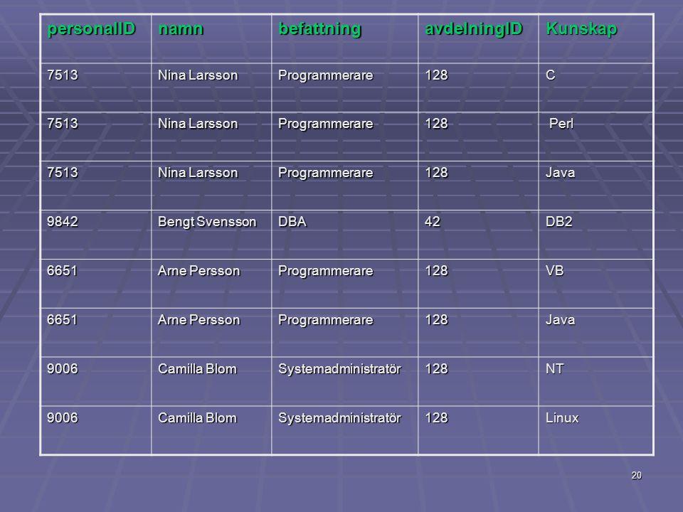20 personalIDnamnbefattningavdelningIDKunskap 7513 Nina Larsson Programmerare128C 7513 Programmerare128 Perl Perl 7513 Nina Larsson Programmerare128Ja