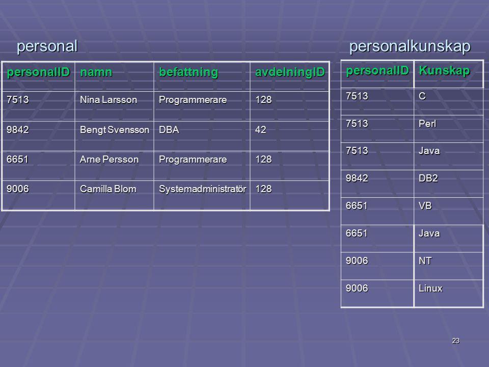 23 personalIDnamnbefattningavdelningID 7513 Nina Larsson Programmerare128 9842 Bengt Svensson DBA42 6651 Arne Persson Programmerare128 9006 Camilla Bl