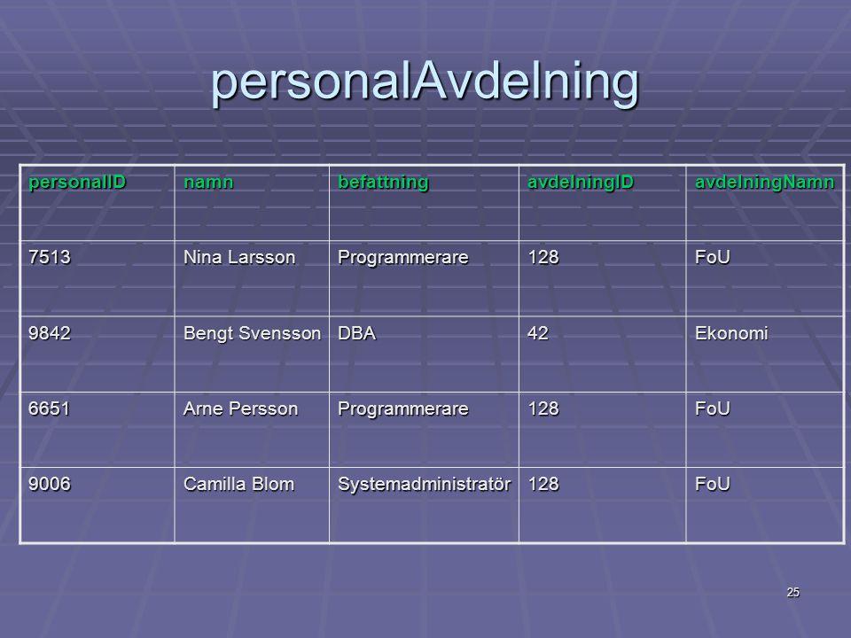 25 personalAvdelning personalIDnamnbefattningavdelningIDavdelningNamn 7513 Nina Larsson Programmerare128FoU 9842 Bengt Svensson DBA42Ekonomi 6651 Arne