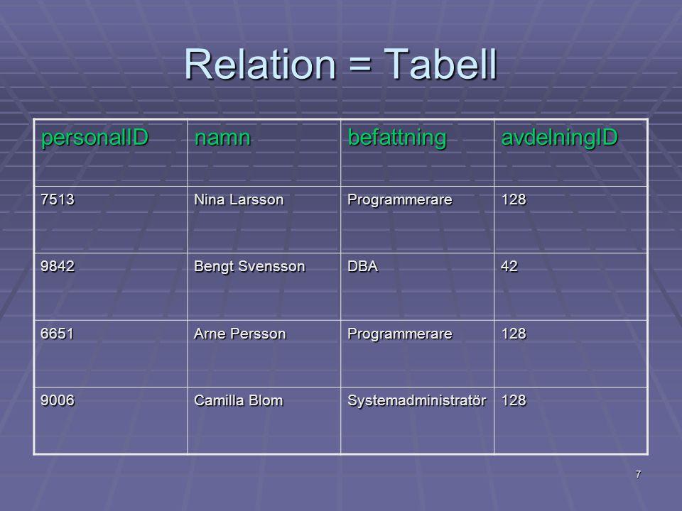 7 Relation = Tabell personalIDnamnbefattningavdelningID 7513 Nina Larsson Programmerare128 9842 Bengt Svensson DBA42 6651 Arne Persson Programmerare12