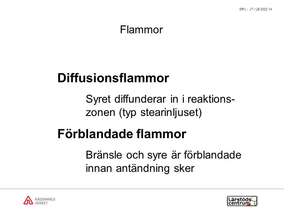SRV - JT / LB 2002 14 Flammor Diffusionsflammor Syret diffunderar in i reaktions- zonen (typ stearinljuset) Förblandade flammor Bränsle och syre är förblandade innan antändning sker