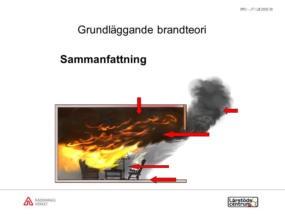 SRV - JT / LB 2002 30 Sammanfattning Grundläggande brandteori